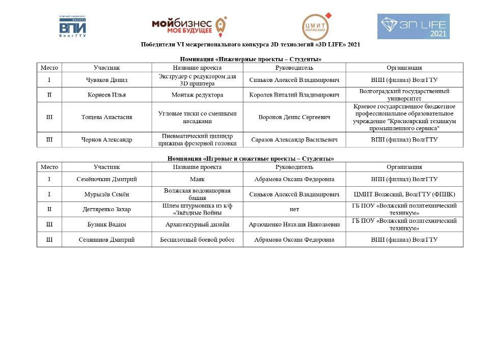Подведены итоги VI межрегионального конкурса 3D-технологий «3D LIFE»